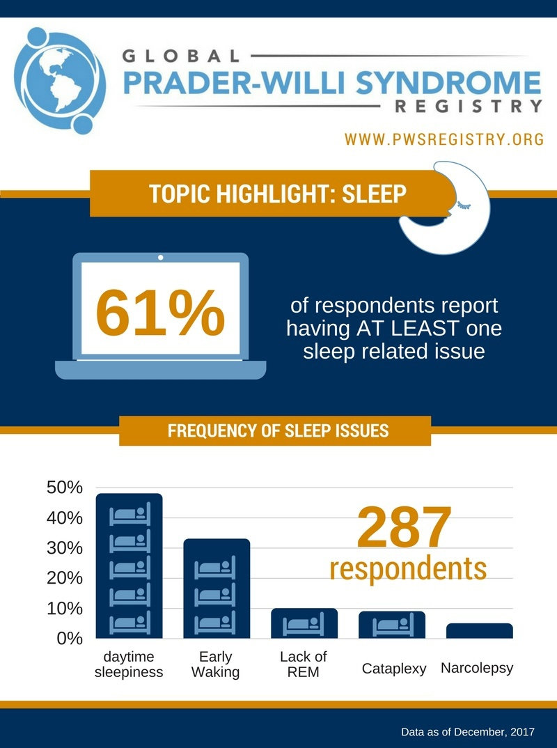 PWS Registry Data: 61% Report Sleep Issues In PWS [INFOGRAPHIC]